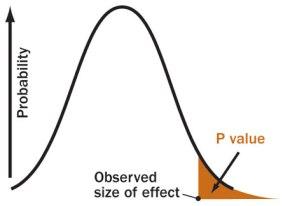 p value 3